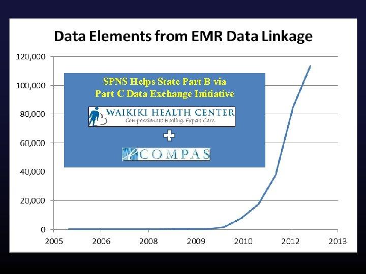SPNS Helps State Part B via Part C Data Exchange Initiative