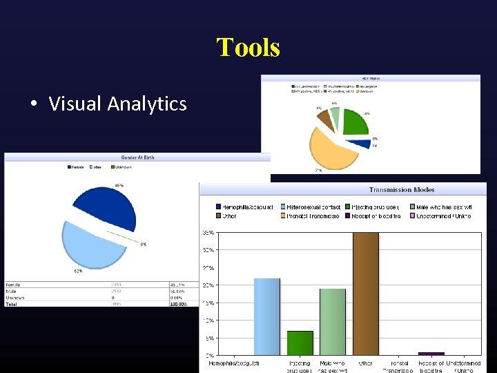 Tools • Visual Analytics
