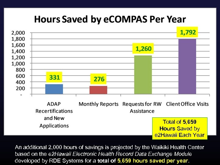 Total of 5, 659 Hours Saved by e 2 Hawaii Each Year An additional