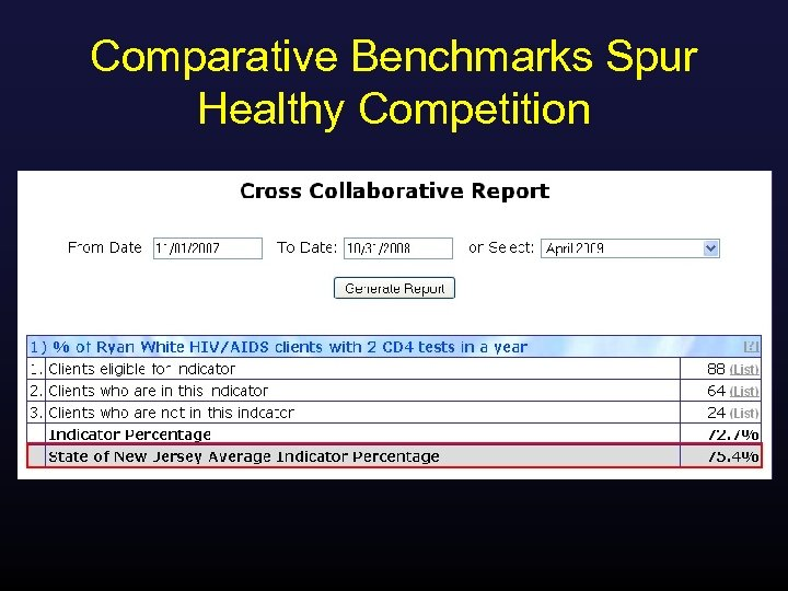Comparative Benchmarks Spur Healthy Competition