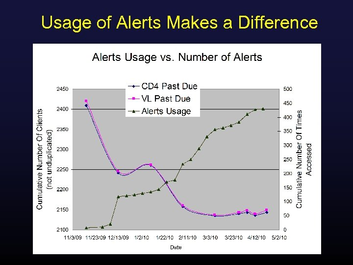 Usage of Alerts Makes a Difference