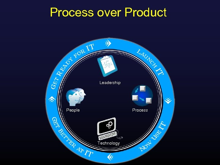 Process over Product Leadership People Process Technology