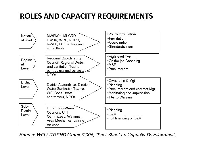 ROLES AND CAPACITY REQUIREMENTS Nation al level MWRWH, MLGRD, CWSA, WRC, PURC, GWCL, Contractors