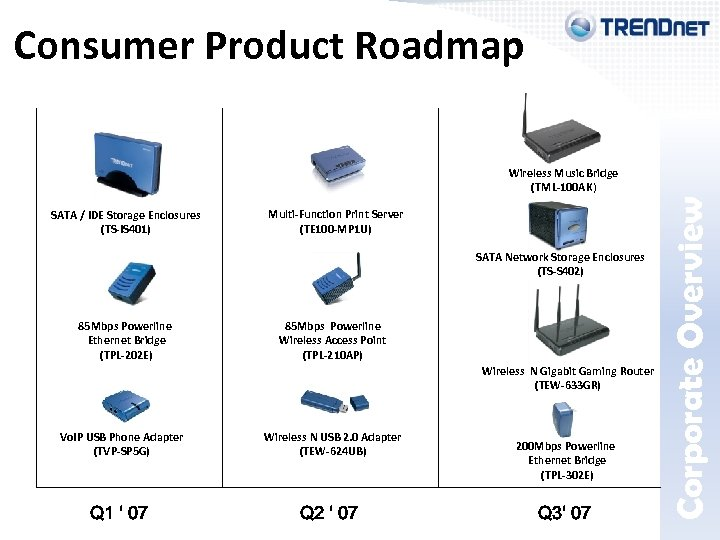 Corporate Overview Consumer Product Roadmap Wireless Music Bridge (TML-100 AK) SATA / IDE Storage