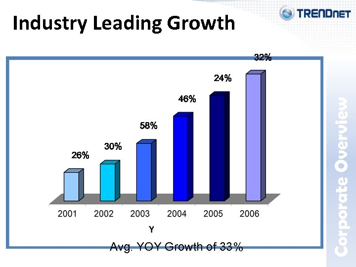 32% 24% 46% 58% 26% 30% Avg. YOY Growth of 33% Corporate Overview Industry