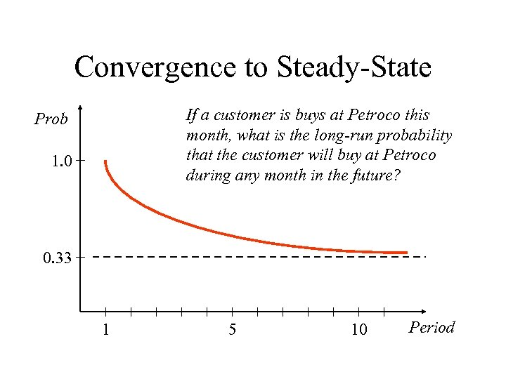 Convergence to Steady-State If a customer is buys at Petroco this month, what is