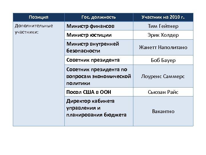 Позиция Дополнительные участники: Гос. должность Участник на 2010 г. Министр финансов Тим Гейтнер Министр