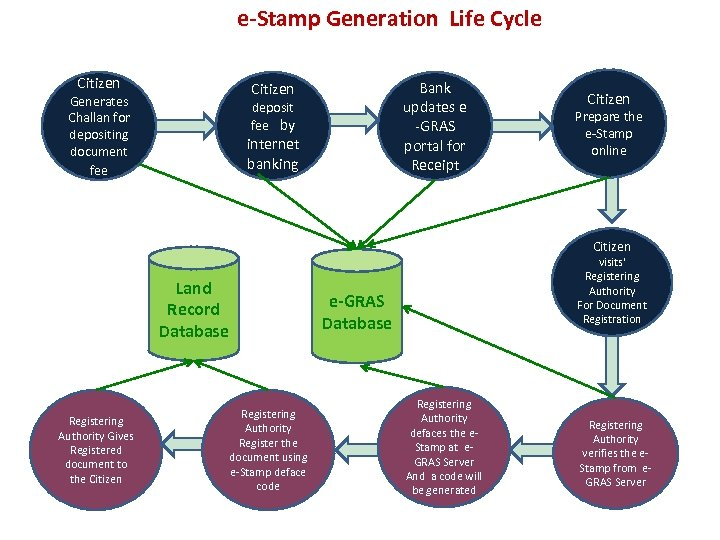 e-Stamp Generation Life Cycle Citizen Bank updates e -GRAS portal for Receipt Citizen Generates