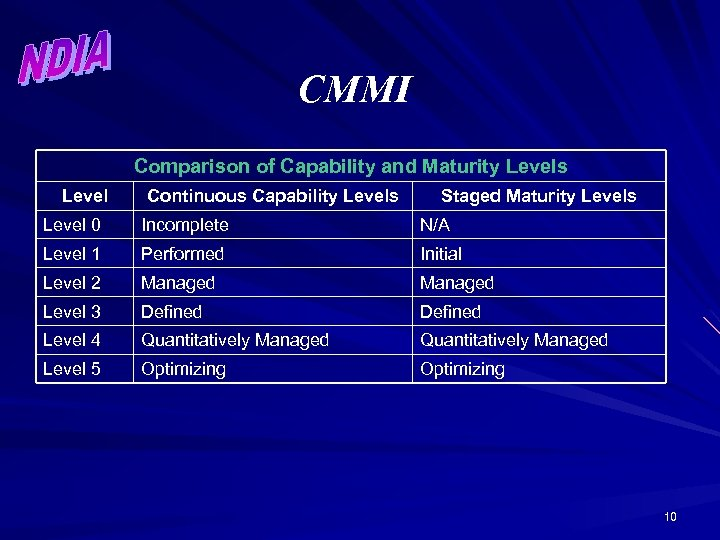 CMMI Comparison of Capability and Maturity Levels Level Continuous Capability Levels Staged Maturity Levels