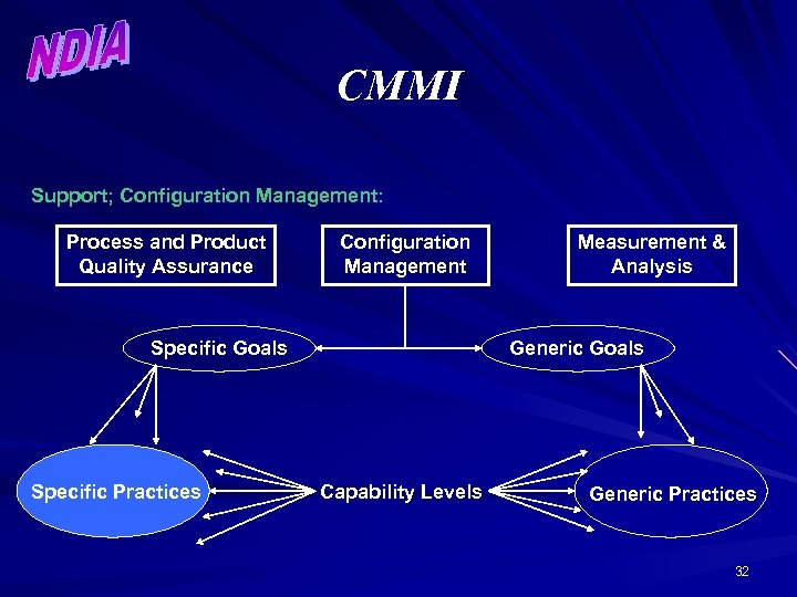 CMMI Support; Configuration Management: Process and Product Quality Assurance Configuration Management Specific Goals Specific