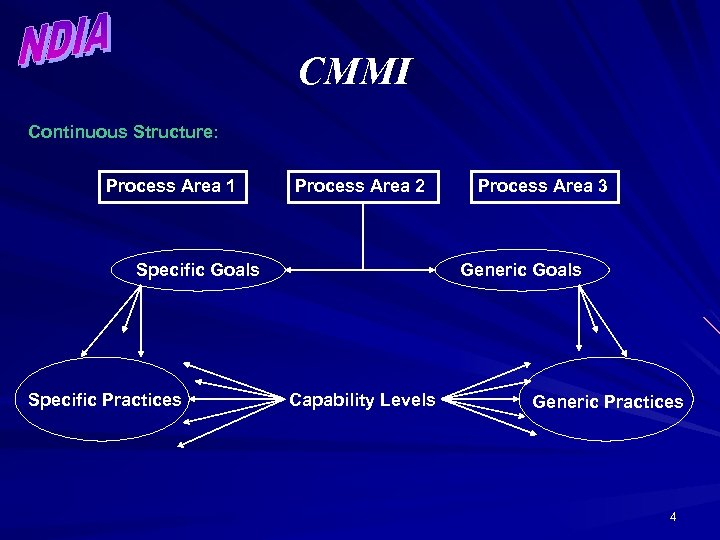 CMMI Continuous Structure: Process Area 1 Process Area 2 Specific Goals Specific Practices Process