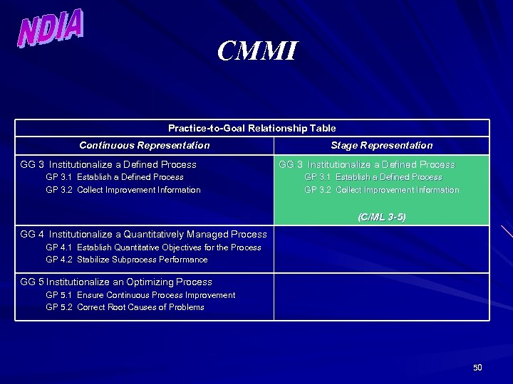 CMMI Practice-to-Goal Relationship Table Continuous Representation GG 3 Institutionalize a Defined Process GP 3.