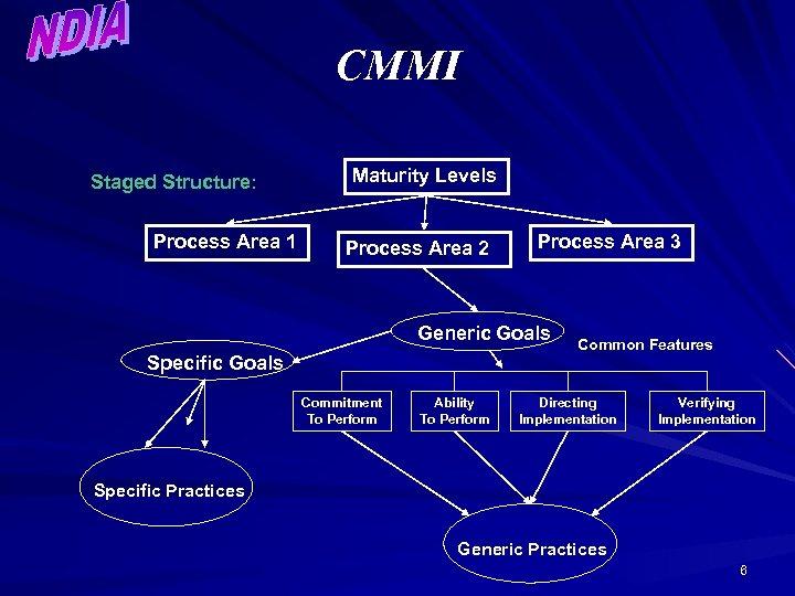 CMMI Staged Structure: Process Area 1 Maturity Levels Process Area 2 Process Area 3