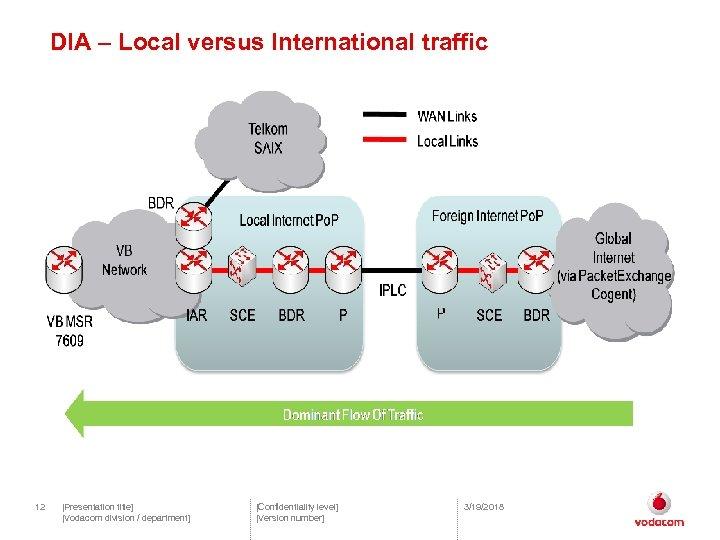DIA – Local versus International traffic 12 [Presentation title] [Vodacom division / department] [Confidentiality