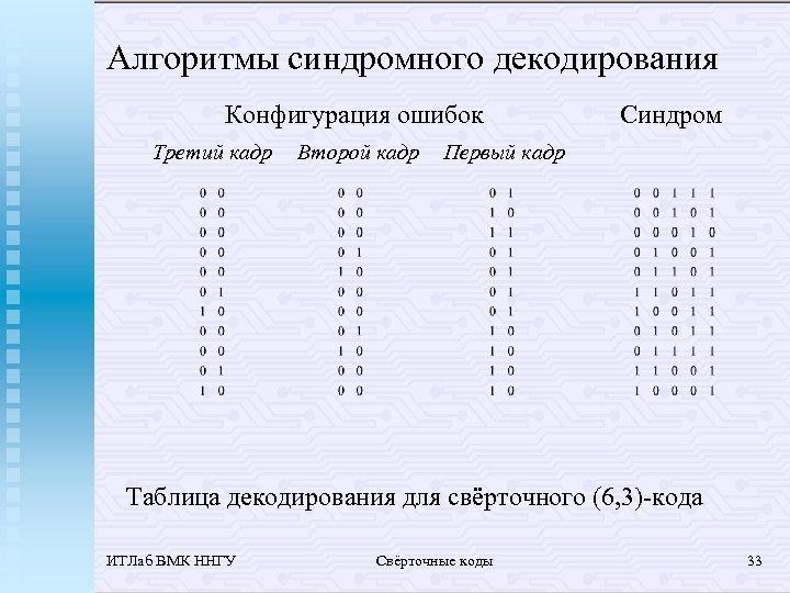 Алгоритмы синдромного декодирования Конфигурация ошибок Третий кадр Второй кадр Синдром Первый кадр Таблица декодирования