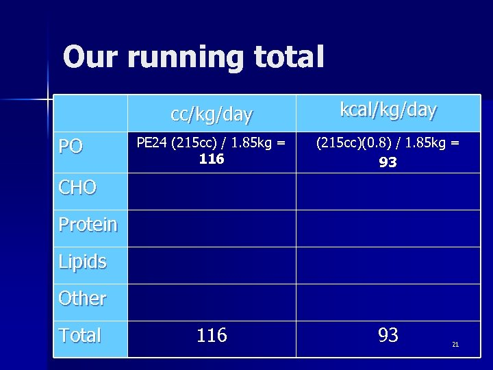 Our running total cc/kg/day PO kcal/kg/day PE 24 (215 cc) / 1. 85 kg
