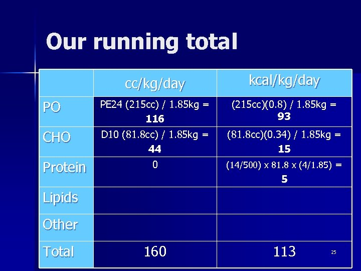 Our running total cc/kg/day kcal/kg/day PO PE 24 (215 cc) / 1. 85 kg