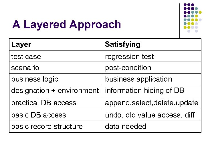 A Layered Approach Layer Satisfying test case scenario regression test post-condition business logic business