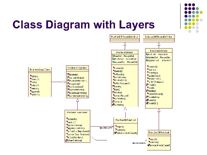 Class Diagram with Layers