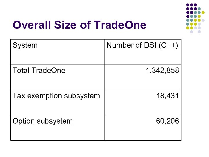 Overall Size of Trade. One System Total Trade. One Number of DSI (C++) 1,