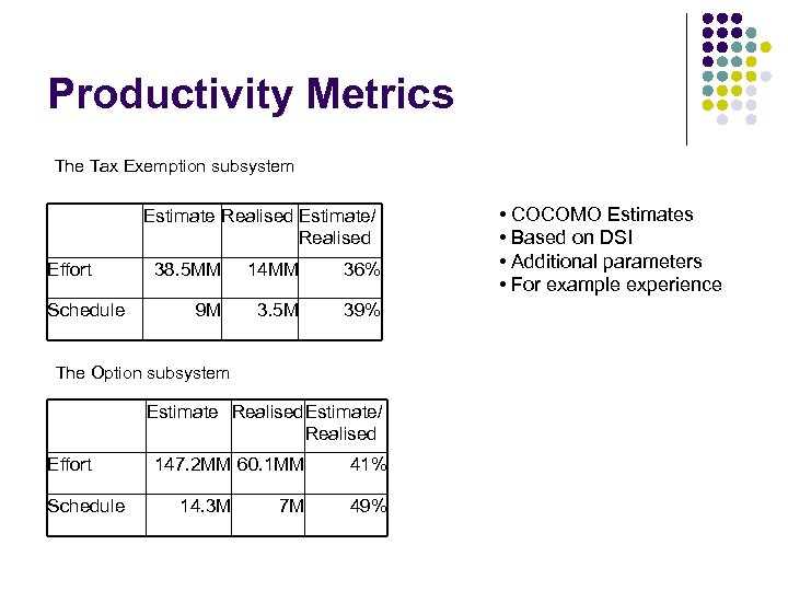 Productivity Metrics The Tax Exemption subsystem Estimate Realised Estimate/ Realised Effort Schedule 38. 5