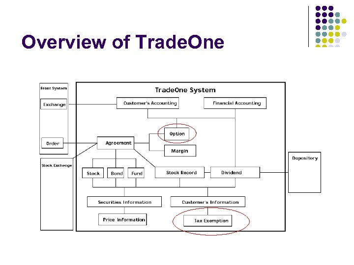 Overview of Trade. One