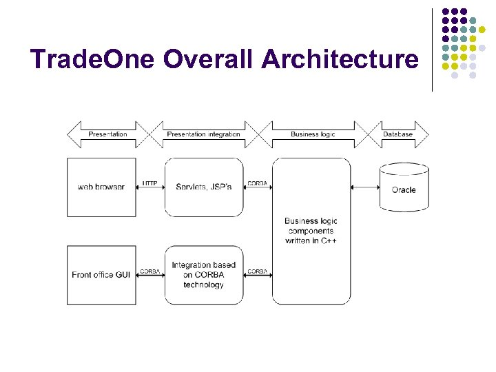 Trade. One Overall Architecture