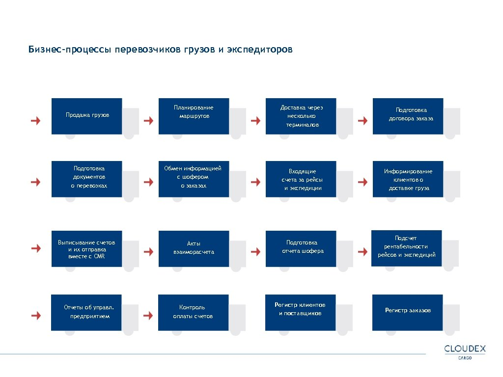 Бизнес-процессы перевозчиков грузов и экспедиторов Продажа грузов Планирование маршрутов Доставка через несколько терминалов Подготовка
