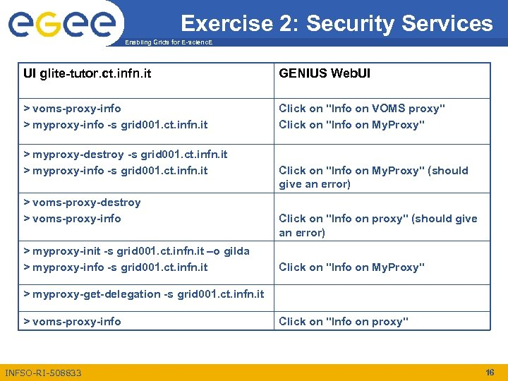 Exercise 2: Security Services Enabling Grids for E-scienc. E UI glite-tutor. ct. infn. it