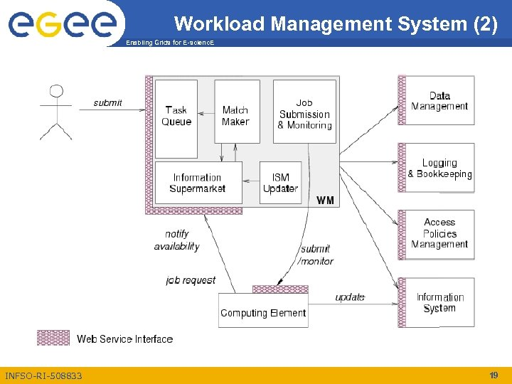 Workload Management System (2) Enabling Grids for E-scienc. E INFSO-RI-508833 19