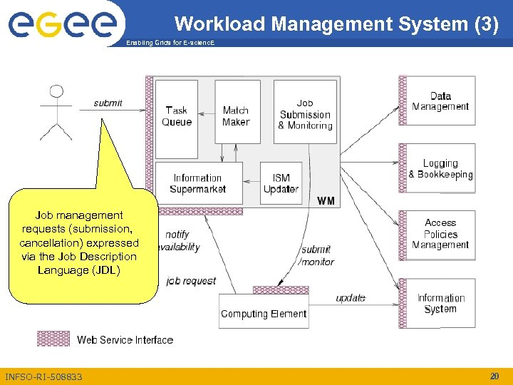 Workload Management System (3) Enabling Grids for E-scienc. E Job management requests (submission, cancellation)