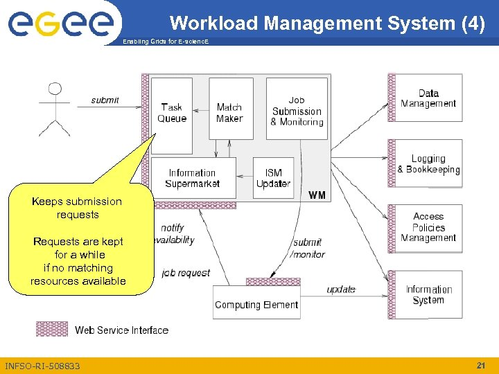 Workload Management System (4) Enabling Grids for E-scienc. E Keeps submission requests Requests are