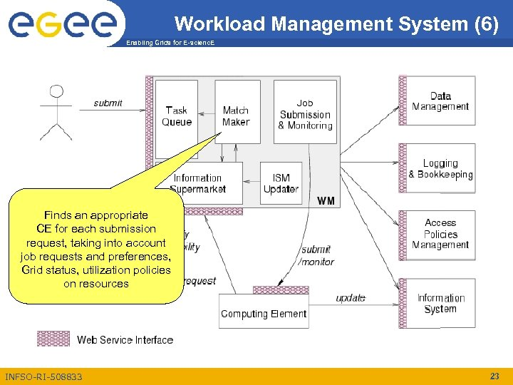 Workload Management System (6) Enabling Grids for E-scienc. E Finds an appropriate CE for