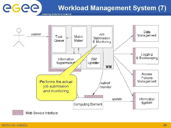 Workload Management System (7) Enabling Grids for E-scienc. E Performs the actual job submission