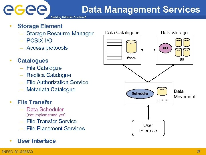 Data Management Services Enabling Grids for E-scienc. E • Storage Element – Storage Resource