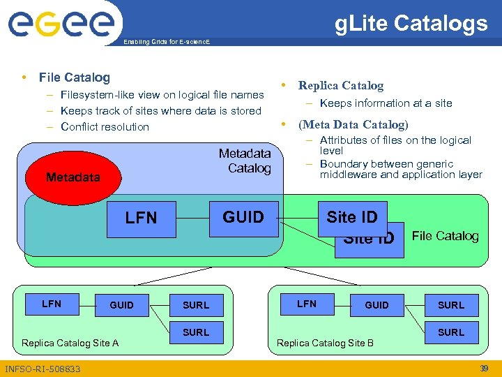 g. Lite Catalogs Enabling Grids for E-scienc. E • File Catalog – Filesystem-like view