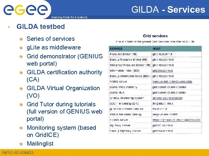 GILDA - Services Enabling Grids for E-scienc. E • GILDA testbed Series of services