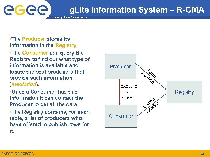 g. Lite Information System – R-GMA Enabling Grids for E-scienc. E • The Producer