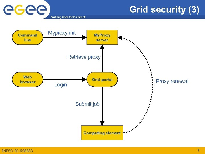 Grid security (3) Enabling Grids for E-scienc. E Command line Myproxy-init My. Proxy server