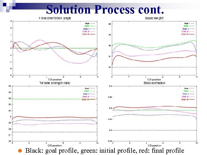 Solution Process cont. | Black: goal profile, green: initial profile, red: final profile