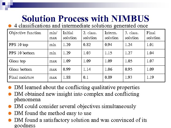 Solution Process with NIMBUS | 4 classifications and intermediate solutions generated once Objective function