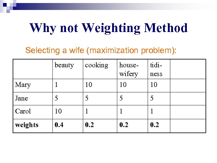 Why not Weighting Method Selecting a wife (maximization problem): beauty cooking housewifery tidiness Mary