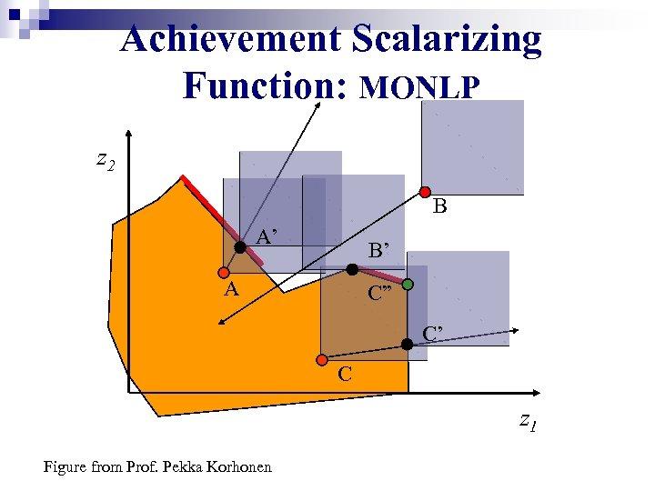 "Achievement Scalarizing Function: MONLP z 2 B A' B' A C"" C' C z"