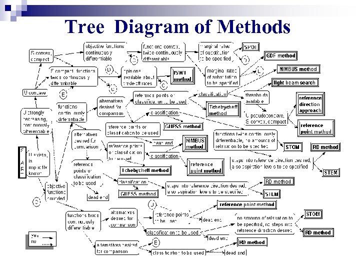Tree Diagram of Methods