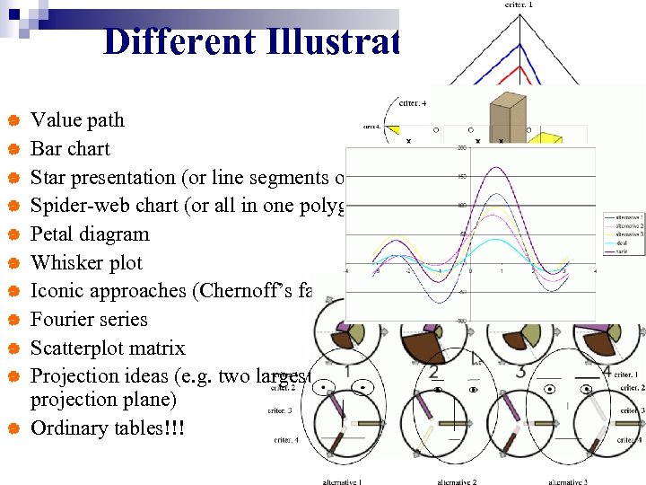 Different Illustrations | | | Value path Bar chart Star presentation (or line segments