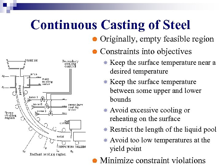 Continuous Casting of Steel Originally, empty feasible region | Constraints into objectives | Keep