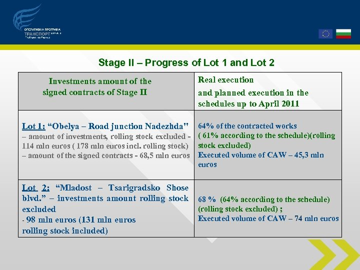 Stage ІІ – Progress of Lot 1 and Lot 2 Investments amount of the