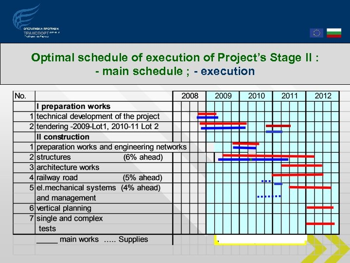 Optimal schedule of execution of Project's Stage ІI : - main schedule ; -