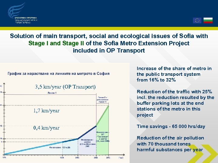 Solution of main transport, social and ecological issues of Sofia with Stage І and