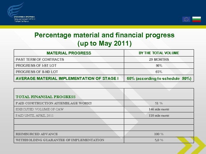 Percentage material and financial progress (up to May 2011) MATERIAL PROGRESS PAST TERM OF